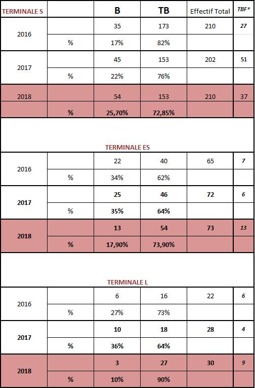 Résultats du Bac 2018