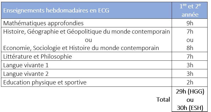 Enseignement hebdomadaire ECG