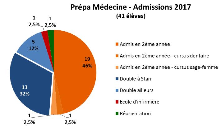resultats medecine 2017